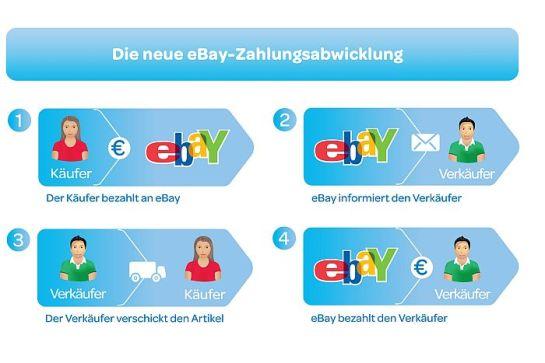 eBay kündigt Einführung einer neuen Zahlungsabwicklung in Deutschland an